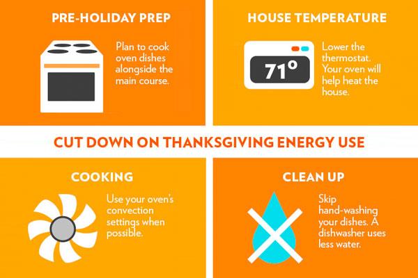 How Use Less Energy Thanksgiving Infographic 0dce03cf557bb1ea9b2d695b5defb947 3x2 Jpg 600x400 Q85